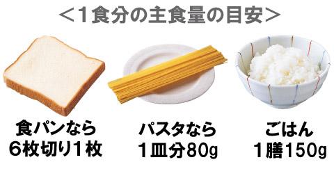 1食分の主食量の目安