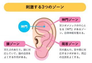 妊活に効果アリ! 1日1分の耳ツボ押しで、子宮力を上げる!