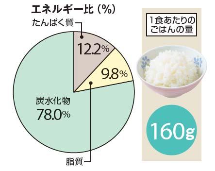 いちばんダイエット向きの日本食はどれ?4つの年代別に大調査!