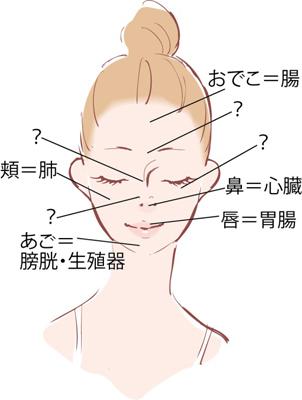 ホクロが増えた?は体からの食べ過ぎサイン。顔でみるトラブル解決法、望診法とは?