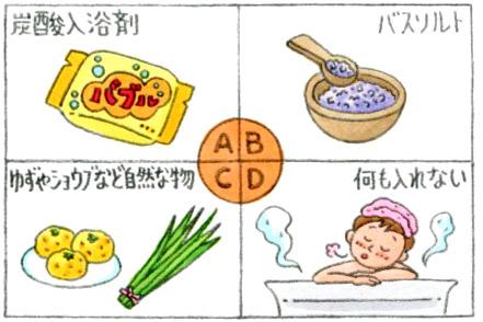 【心理テスト】お風呂に入れるボディケア・バス用品を選ぶならどれ?