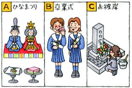 Aはお雛様、Bは学生服の女の子、Cはお墓のイラスト