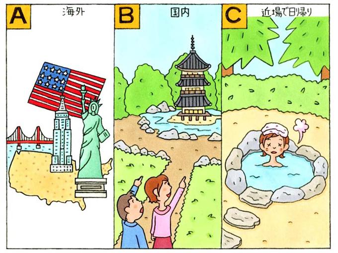 「A」海外、「B」国内、「C」近場で日帰り