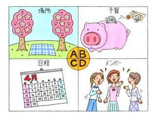 「A」場所、「B」予算、「C」日程、「D」メンバー