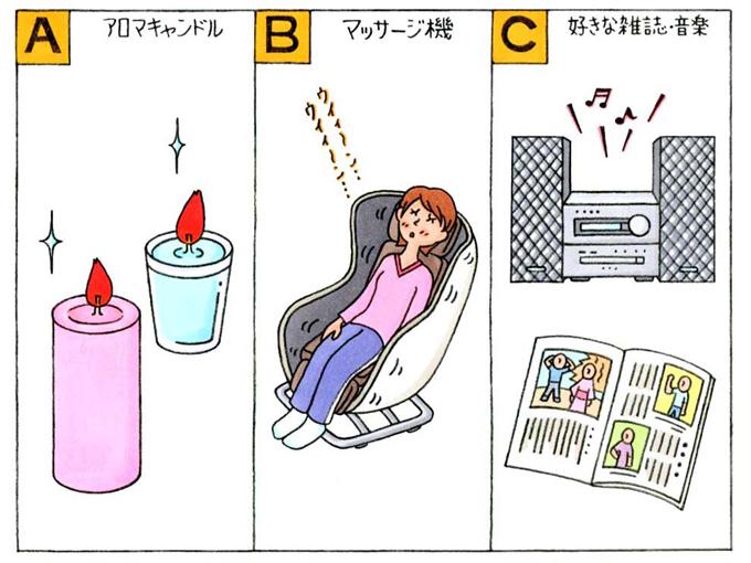 「A」アロマキャンドル、「B」マッサージ機、「C」好きな雑誌・音楽