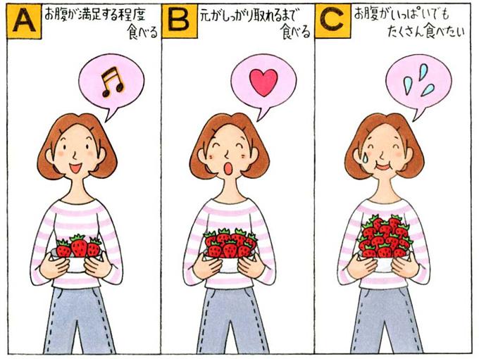 「A」お腹が満足する程度食べる、「B」元がしっかり取れるまで食べる、「C」お腹がいっぱいでもたくさん食べたい