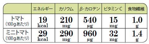 トマトとミニトマトの栄養成分表