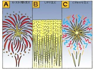 丸く大きく開く花火、ナイアガラのような仕掛け花火、火花が飛散して飛び回るにぎやかな花火のイラスト