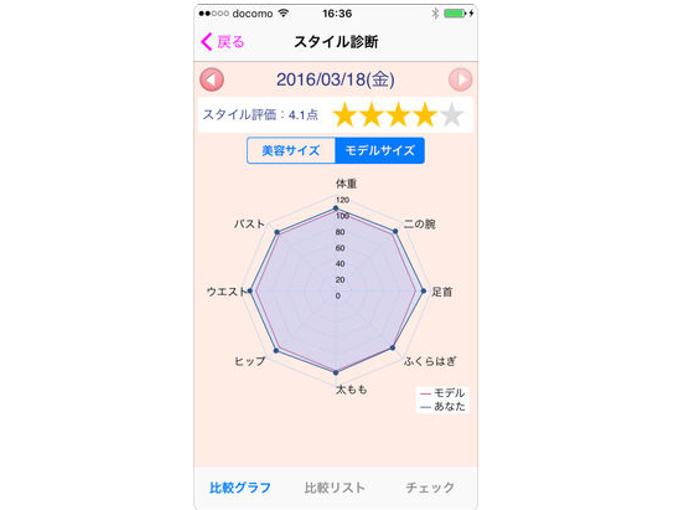 ユーザーのスタイルが8角形のグラフで表示された画像