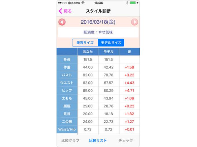 ユーザーのスタイルが数値で表示された画像