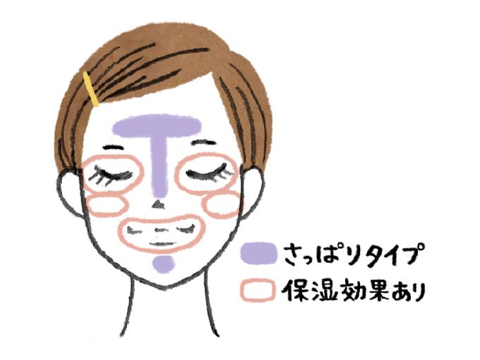 顔のパーツ別スキンケアイラスト