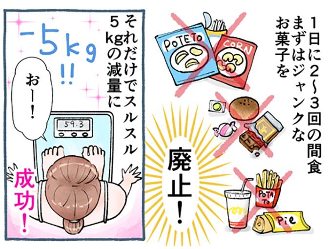 お菓子をやめて-5kg!