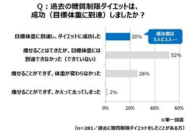 調査グラフ2