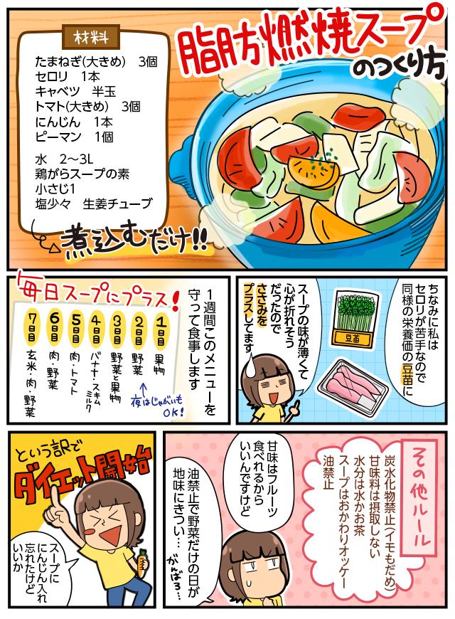 脂肪燃焼スープのつくり方。たまねぎ(大きめ)3個、セロリ1本、キャベツ半玉、トマト(大きめ)3個、にんじん1本、ピーマン1個、水2~3L、鶏がらスープの素小さじ1、塩少々、生姜チューブ。煮込むだけ!!ちなみに私はセロリが苦手なので同様の栄養価の豆苗に。スープの味が薄くて心が折れそうだったのでささみをプラスしてます。1週間このメニューを守って食事します。毎日スープにプラス!1日目果物、2日目野菜(夜はジャガイモOK!)3日目野菜と果物、4日目バナナ、スキムミルク、5日目肉、トマト。6日目肉、野菜、7日目玄米、肉、野菜。その他ルール。炭水化物禁止(イモもだめ)甘味料は摂取しない。水分は水かお茶。スープはおかわりオッケー。油禁止。甘味はフルーツ食べれるからいいんですけど。油禁止で野菜だけの日が地味にきつい…。というわけでダイエット開始。スープににんじん入れ忘れたけどいいか。