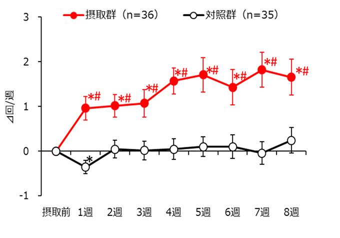 アーモンド入りチョコレートを摂取した人たちは、摂取前に比べて、排便回数が週に約2回増加。