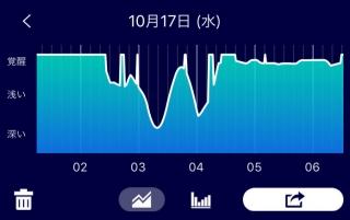 川上さんの睡眠グラフ