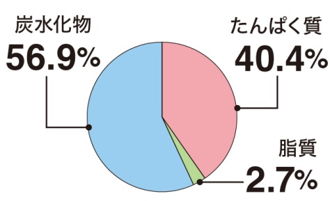 ヨーグルト群の1日の摂取カロリーの内訳グラフ