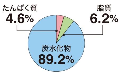 スムージー群の1日の摂取カロリーの内訳グラフ