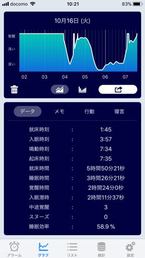 川上さんの16日の睡眠グラフ