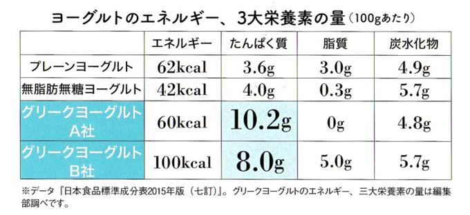 ヨーグルトの栄養素比較
