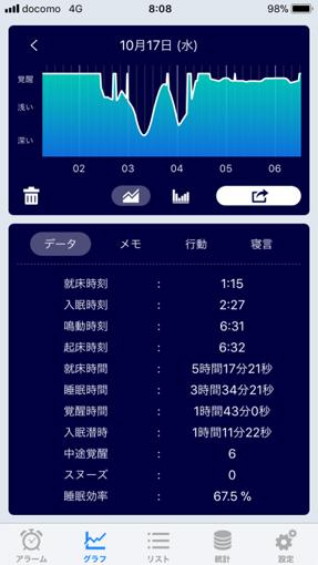 川上さんの17日の睡眠グラフ