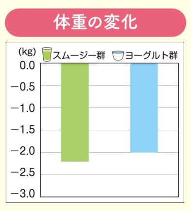 スムージー群とヨーグルト群の体重の変化グラフ