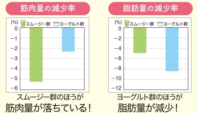 スムージー群とヨーグルト群の脂肪量と筋肉量の変化グラフ