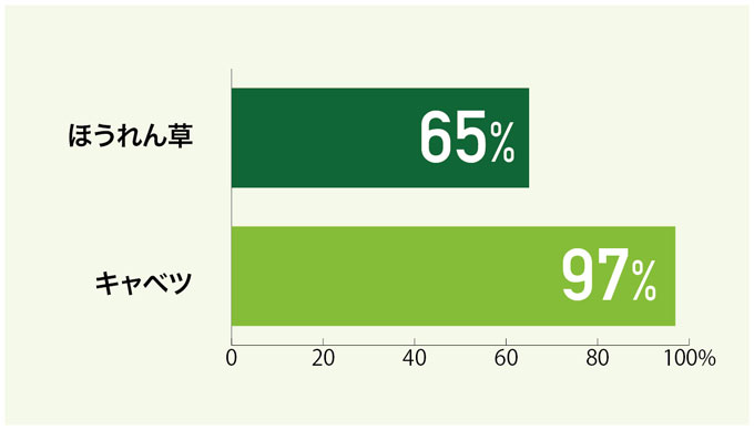 <グラフ1> 5℃設定の冷蔵室に5日保存した場合のビタミンC量の変化