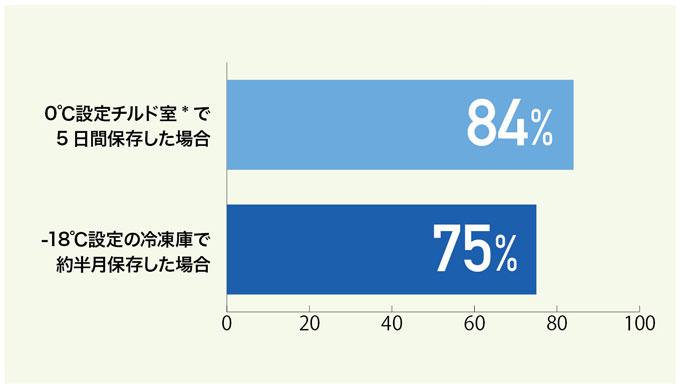 <グラフ2> ほうれん草の保存温度別ビタミンC量の変化