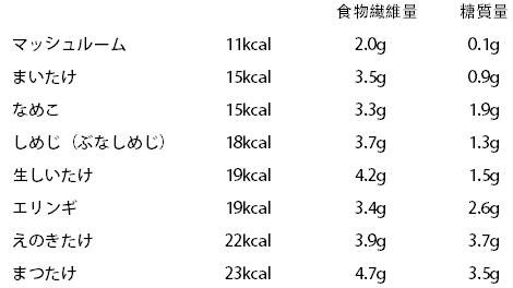 きのこ種類別カロリー、食物繊維量、糖質量表
