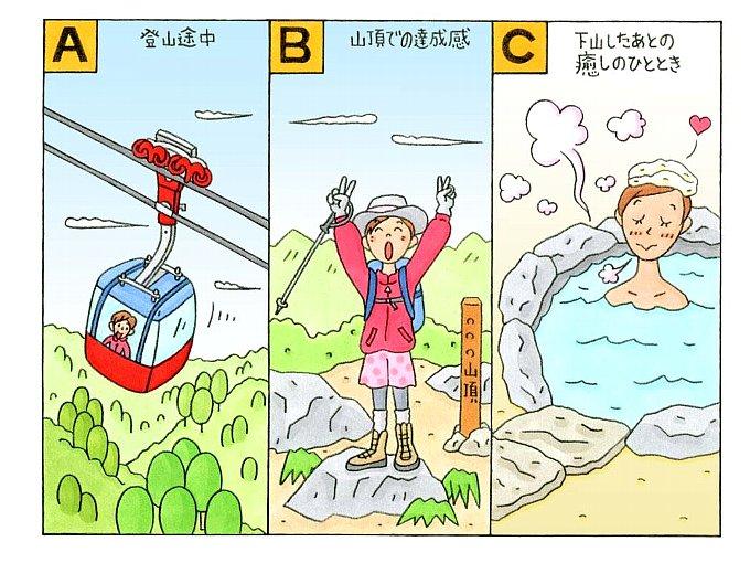 ケーブルカーに乗る女性、山頂で喜ぶ女性、温泉に入る女性のイラスト