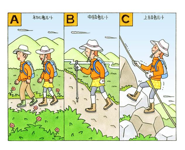初心者、中級者、上級者の登山コースのイラスト