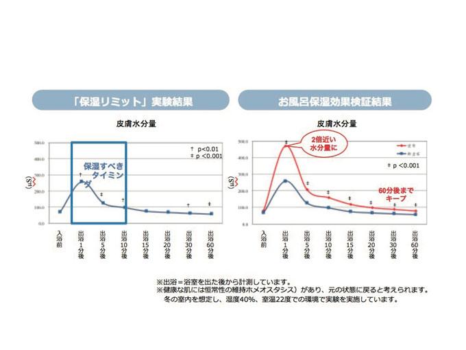 お風呂の保湿効果データ画像