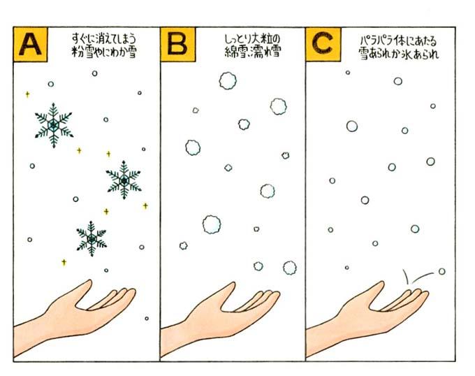 にわか雪、綿雪・濡れ雪、雪あられ・氷あられのイラスト