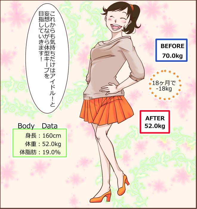 BEFORE70.0kg AFTER52.0kg 18ヶ月で-18kg これからも気持ちだけはアイドル!と 妄想しながら体型キープを目指していきます! Body Data 身長:160cm 体重:52.0kg 体脂肪:19.0%