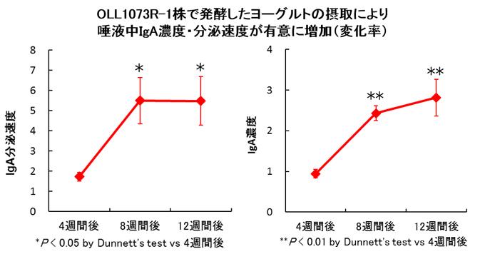 【グラフ】OLL1073R-1株ヨーグルトの摂取により 唾液中のIgA濃度・分泌速度が有意に増加(変化率)