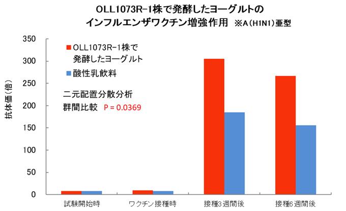 【グラフ】OLL1073R-1株ヨーグルトのインフルエンザワクチン増強作用※A(H1N1)亜型