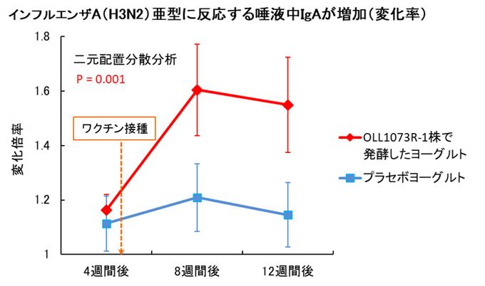 【グラフ】インフルエンザA(H3N2)亜型に反応する唾液中IgAが増加(変化率)