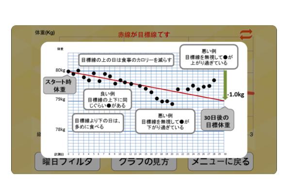 グラフを説明している画像