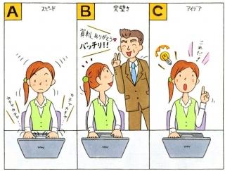 【心理テスト】仕事をするときに、あなたが気にすることは何?