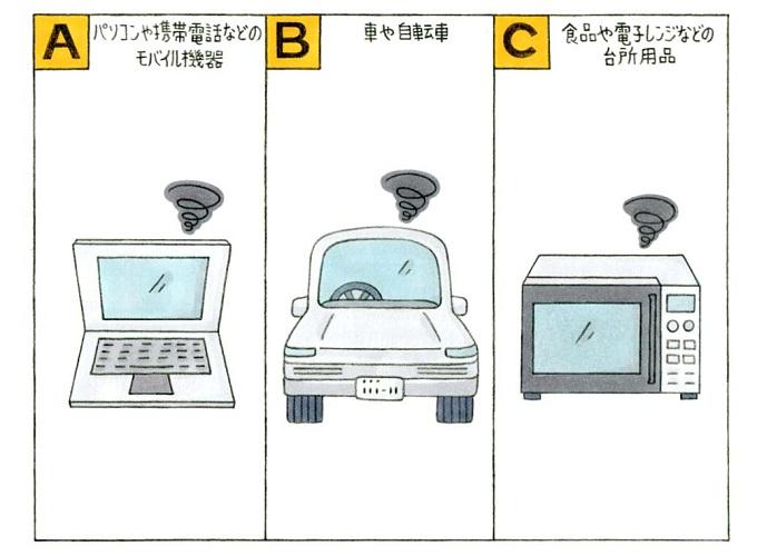 パソコン、車、電子レンジのイラスト