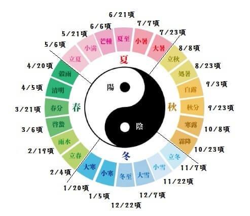 24節気の説明の表