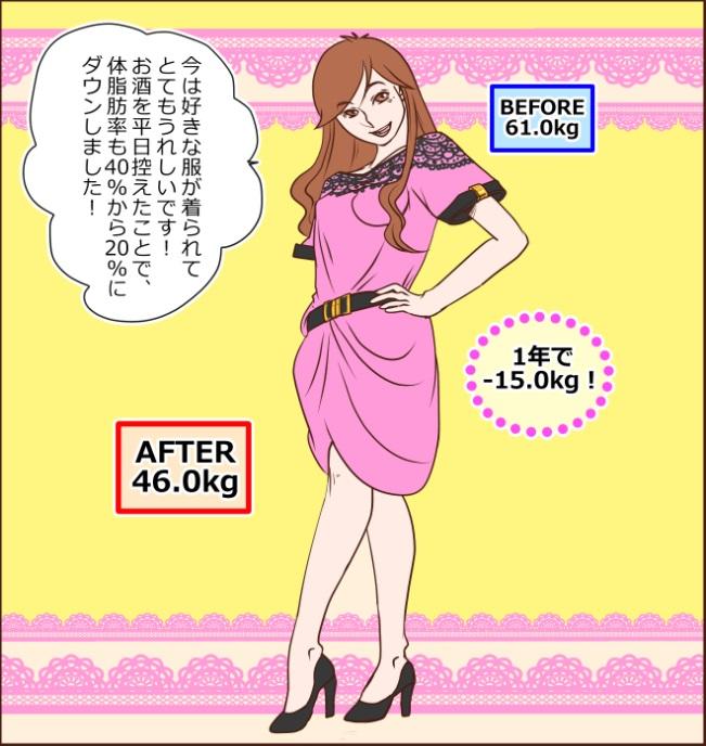 今は好きな服が着られてとてもうれしいです!お酒を平日控えたことで、体脂肪率も40%から20%にダウンしました! BEFORE61.0kg。AFTER46.0kg。1年で-15.0kg!
