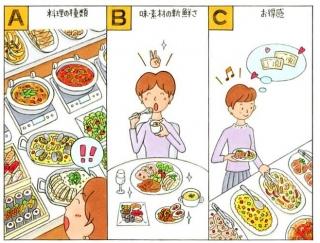 【心理テスト】食べ放題に来ました。あなたは何にいちばん注目する?