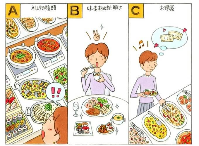 食べ放題に来た女性のイラスト