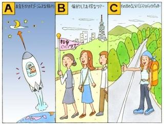 【心理テスト】長期休暇で旅行に行ます。どんな旅にする?