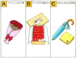 【心理テスト】母の日のプレゼントで、あなたは何を選ぶ?