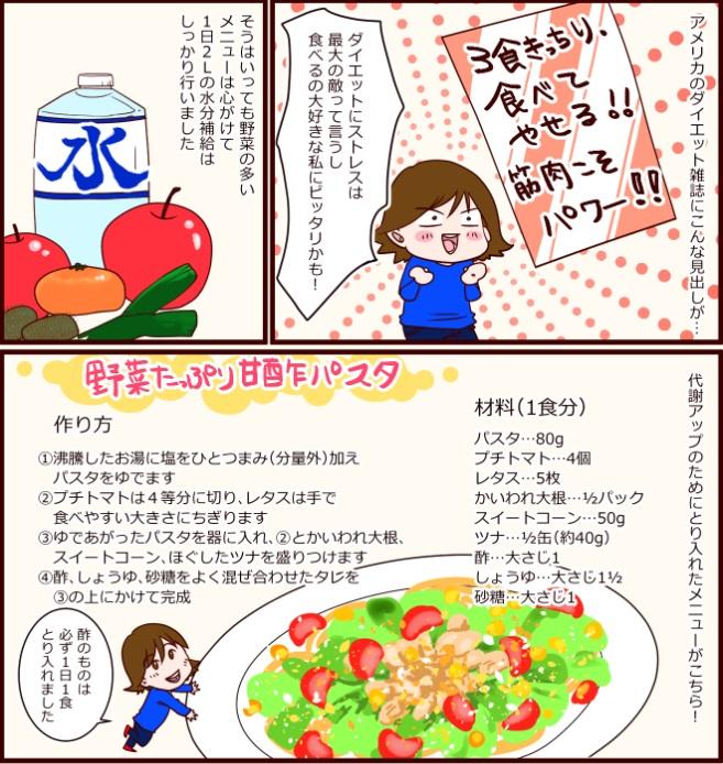 アメリカのダイエット雑誌にこんな見出しが…『3食きっちり食べてやせる!!筋肉こそパワー』ダイエットにストレスは最大の敵って言うし食べるの大好きな私にピッタリかも!そうはいっても野菜の多いメニューは心がけて 1日2ℓの水分補給はしっかり行いました。代謝アップのためにとり入れたメニューがこちら!材料(1食分)パスタ…80g、プチトマト…4個、レタス…5枚、かいわれ大根…1/2パック、スイートコーン…50g、ツナ…1/2巻(約40g)、酢…大さじ1、しょうゆ…大さじ11/2、砂糖…大さじ1。つくり方、①沸騰したお湯に塩をひとつまみ(分量外)加えパスタをゆでます②プチトマトは4つ切りにし、レタスは手で食べやすい大きさにちぎります。③ゆであがったパスタを器に入れ、②とかいわれ大根、スイートコーン、ほぐしたツナを盛りつけます。④酢、しょうゆ、砂糖をよく混ぜ合わせたタレを③の上にかけて完成。酢のものは必ず1日1食とり入れました。