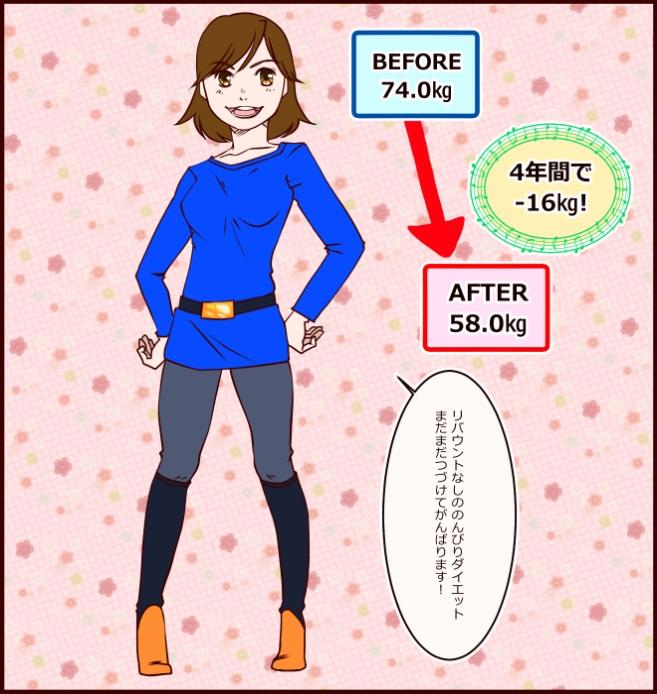 BEFORE74.0㎏、AFTER58.0㎏、4年間で-16㎏!リバウントなしののんびりダイエット まだまだつづけて頑張ります!