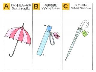 【心理テスト】雨具を買うときのあなたの心理は以下のうちどれ?